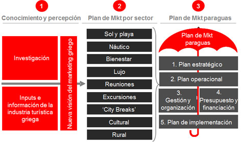 Enfoque del plan de Marketing